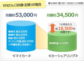 マイカーの場合は月額約53000円、カーシェアリングの場合は月額約34500円(算出条件:週5回、1回あたり2時間)