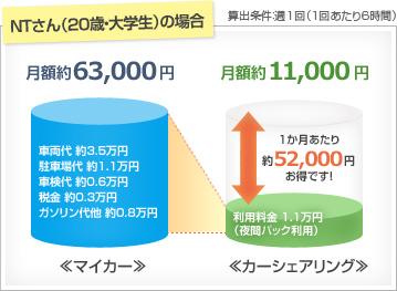 マイカーの場合は月額約63000円、カーシェアリングの場合は月額約11000円(算出条件:週1回、1回あたり6時間)